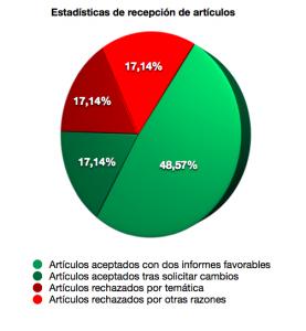 Estadísticas de publicación (2012)